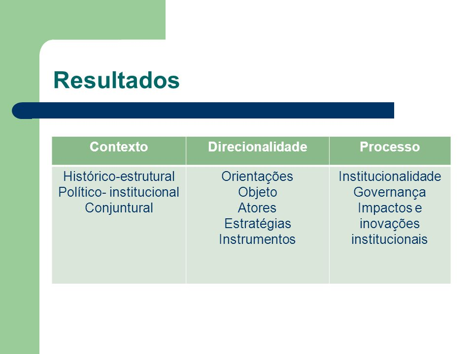 Resultados Contexto Direcionalidade Processo