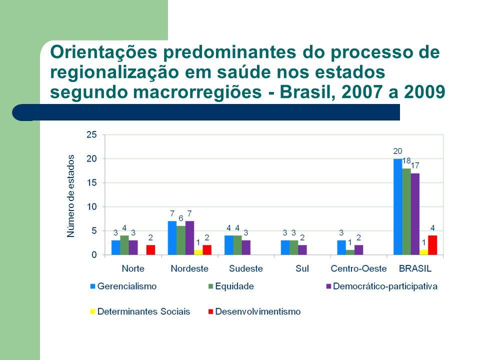 Orientações predominantes do processo de regionalização em saúde nos estados segundo macrorregiões - Brasil, 2007 a 2009