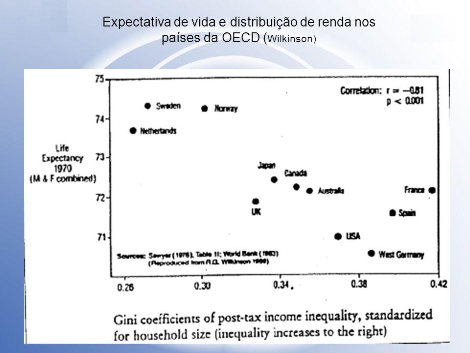 Expectativa de vida e distribuição de renda nos países da OECD (Wilkinson)