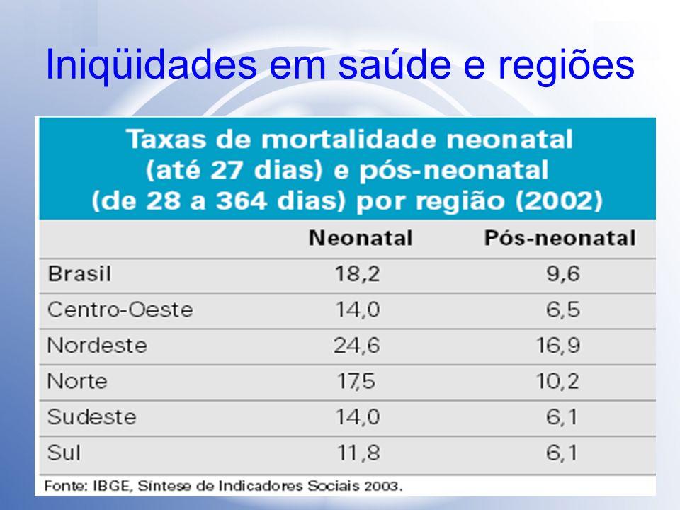 Iniqüidades em saúde e regiões