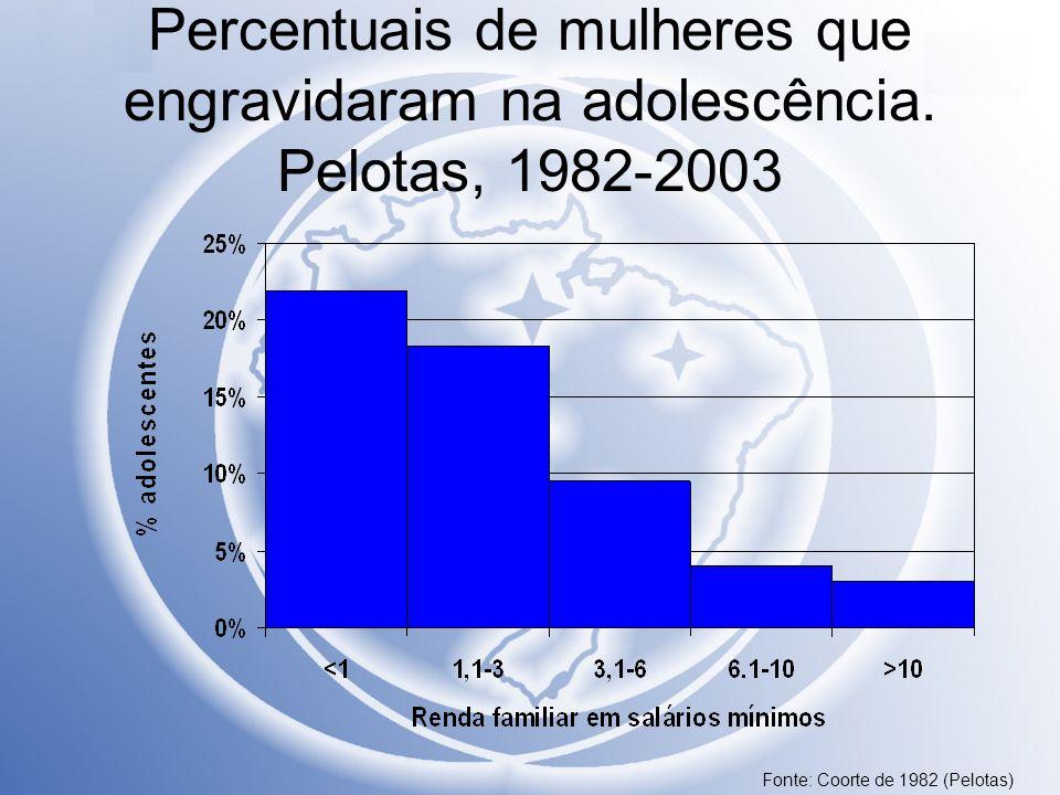 Percentuais de mulheres que engravidaram na adolescência