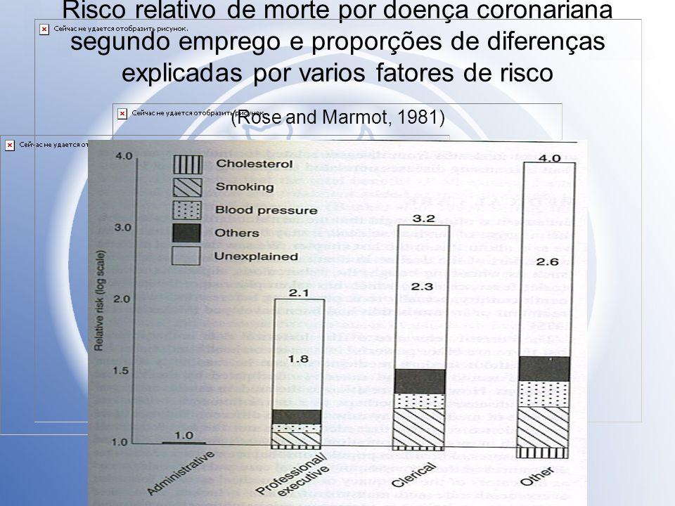Risco relativo de morte por doença coronariana segundo emprego e proporções de diferenças explicadas por varios fatores de risco (Rose and Marmot, 1981)