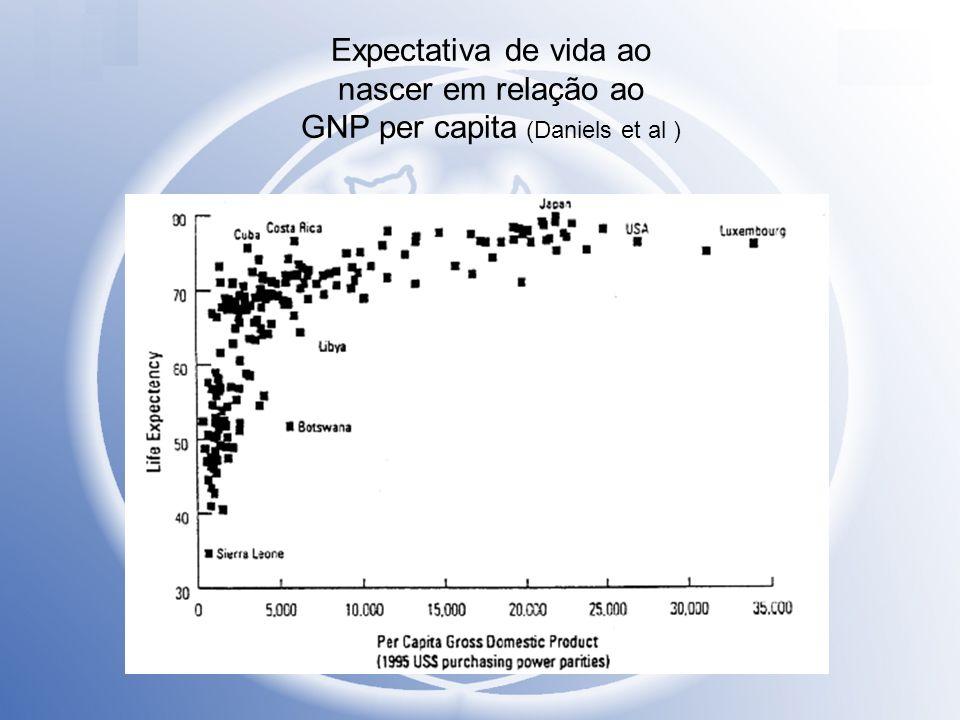 Expectativa de vida ao nascer em relação ao GNP per capita (Daniels et al )