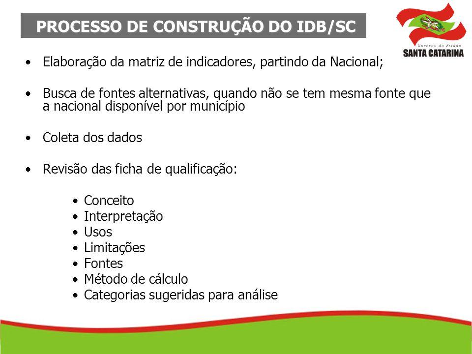 PROCESSO DE CONSTRUÇÃO DO IDB/SC