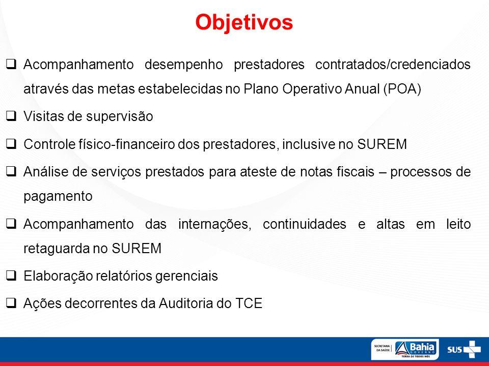 Objetivos Acompanhamento desempenho prestadores contratados/credenciados através das metas estabelecidas no Plano Operativo Anual (POA)