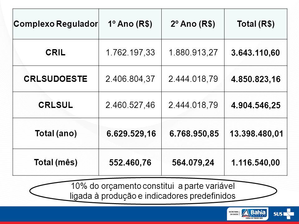 Complexo Regulador 1º Ano (R$) 2º Ano (R$) Total (R$) CRIL. 1.762.197,33. 1.880.913,27. 3.643.110,60.