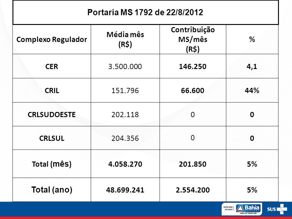 Portaria MS 1792 de 22/8/2012 Complexo Regulador. Média mês. (R$) Contribuição MS/mês. % CER. 3.500.000.