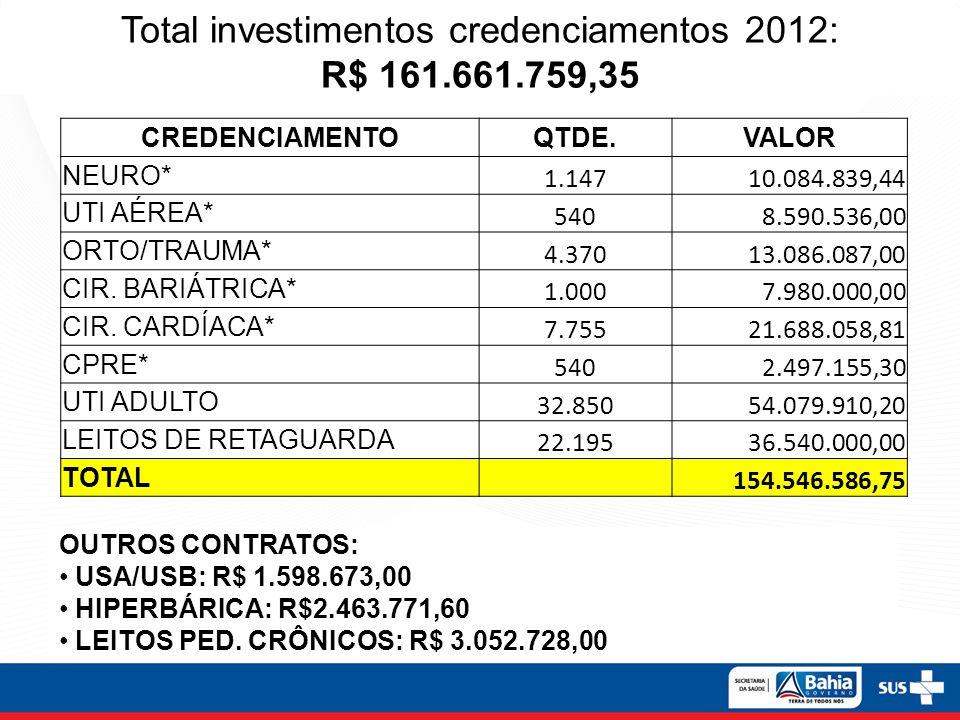 Total investimentos credenciamentos 2012: