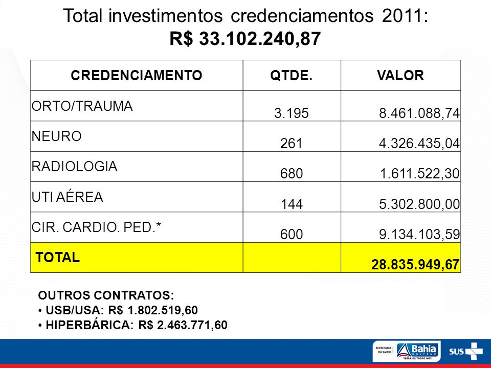 Total investimentos credenciamentos 2011: