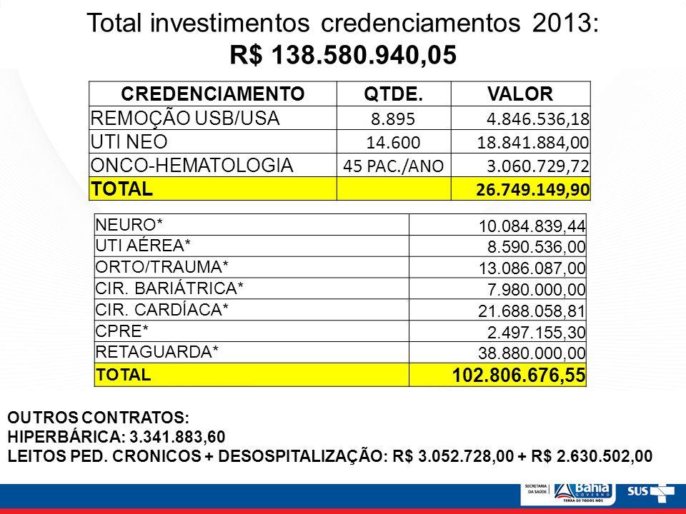 Total investimentos credenciamentos 2013: