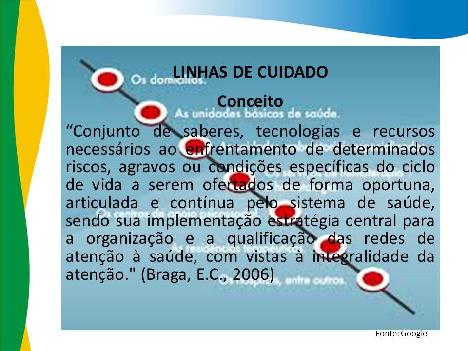 LINHAS DE CUIDADO Conceito