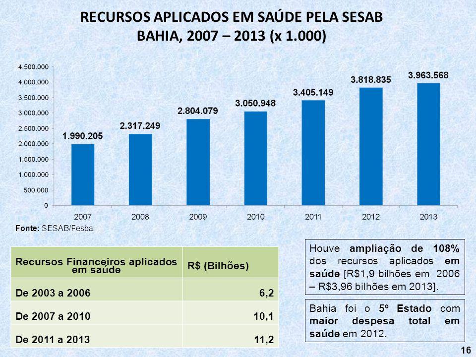 RECURSOS APLICADOS EM SAÚDE PELA SESAB BAHIA, 2007 – 2013 (x 1.000)