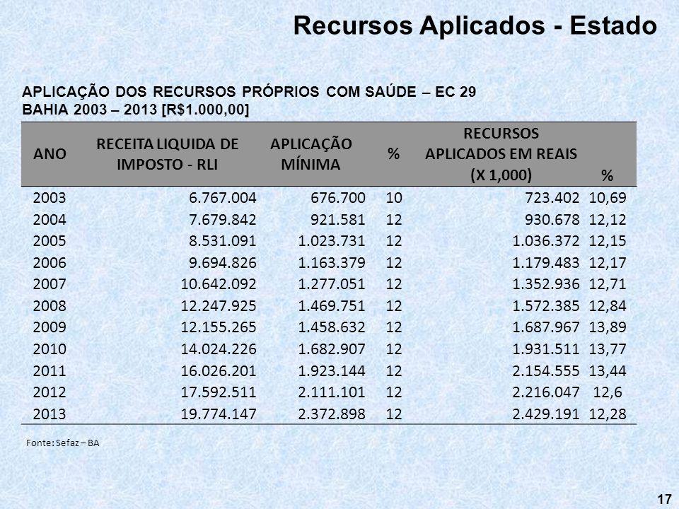 RECEITA LIQUIDA DE IMPOSTO - RLI RECURSOS APLICADOS EM REAIS (X 1,000)
