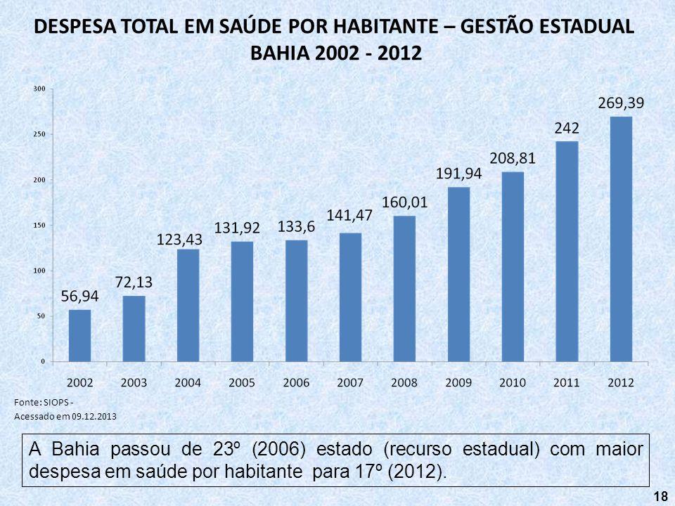 DESPESA TOTAL EM SAÚDE POR HABITANTE – GESTÃO ESTADUAL