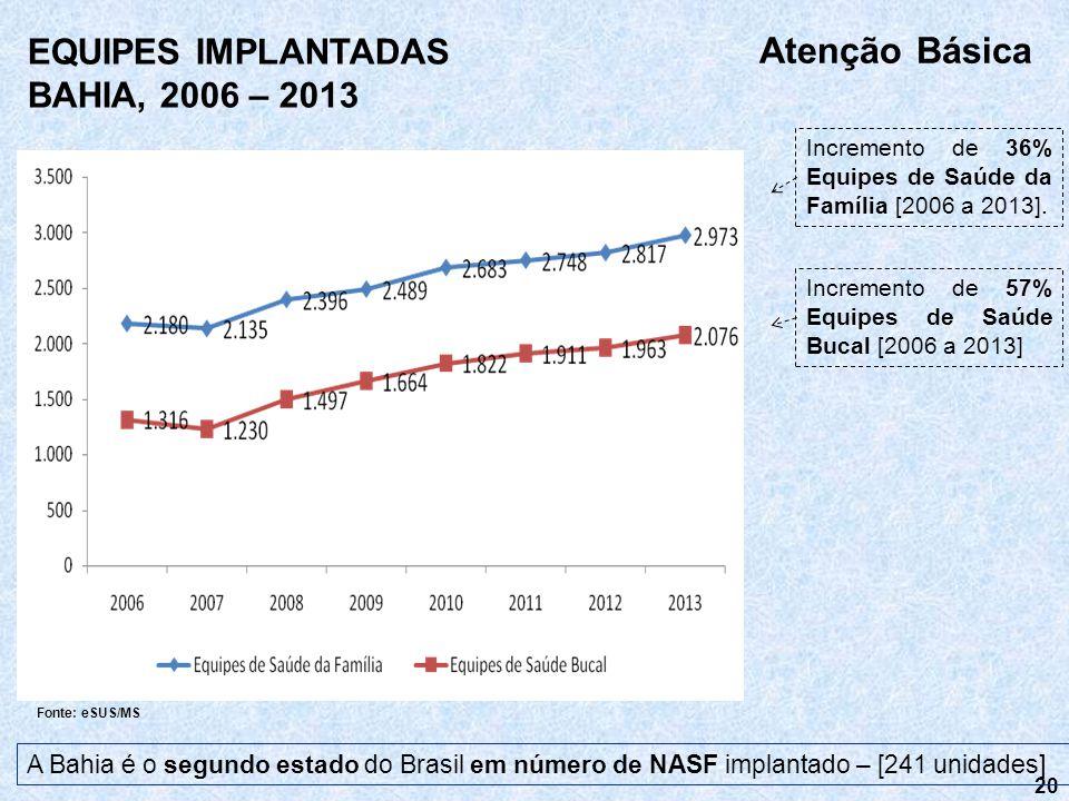 Atenção Básica EQUIPES IMPLANTADAS BAHIA, 2006 – 2013