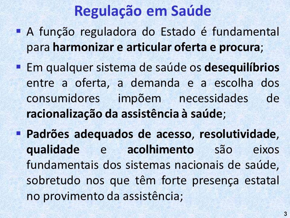 Regulação em Saúde A função reguladora do Estado é fundamental para harmonizar e articular oferta e procura;