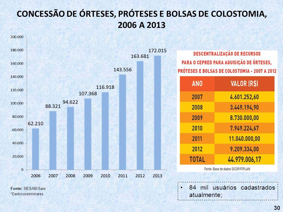CONCESSÃO DE ÓRTESES, PRÓTESES E BOLSAS DE COLOSTOMIA, 2006 A 2013