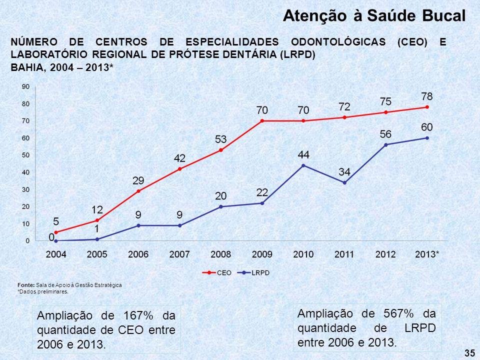 Atenção à Saúde Bucal NÚMERO DE CENTROS DE ESPECIALIDADES ODONTOLÓGICAS (CEO) E LABORATÓRIO REGIONAL DE PRÓTESE DENTÁRIA (LRPD)
