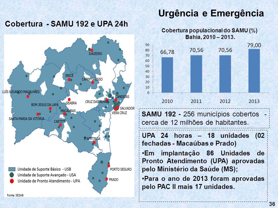 Cobertura populacional do SAMU (%)