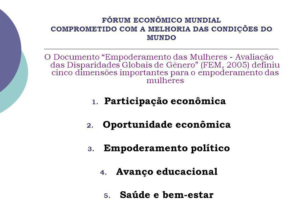 Participação econômica Oportunidade econômica Empoderamento político