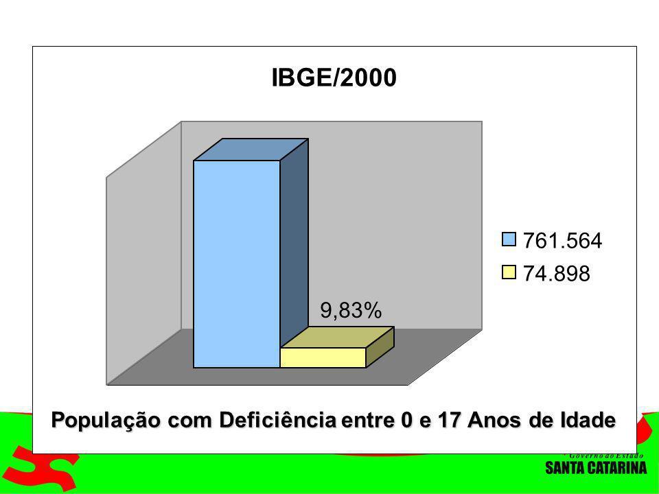 IBGE/2000 761.564 74.898 9,83% População com Deficiência entre 0 e 17 Anos de Idade