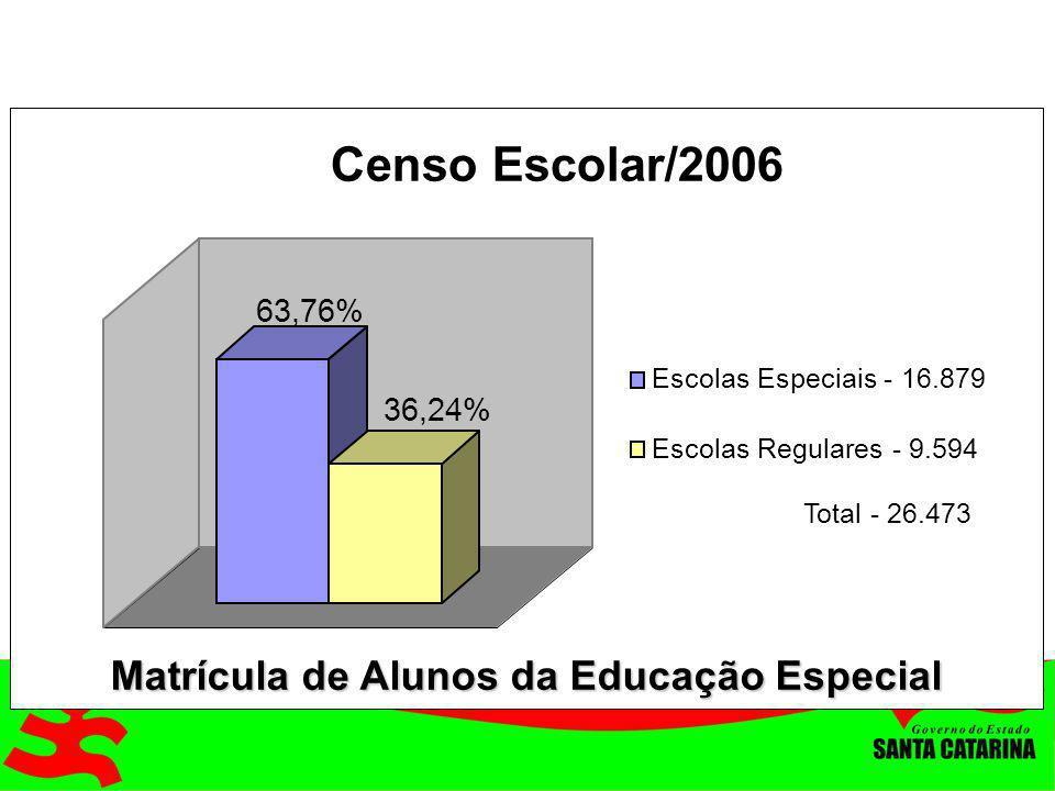 Censo Escolar/2006 Matrícula de Alunos da Educação Especial 63,76%