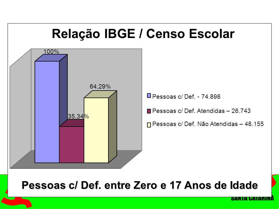 Relação IBGE / Censo Escolar