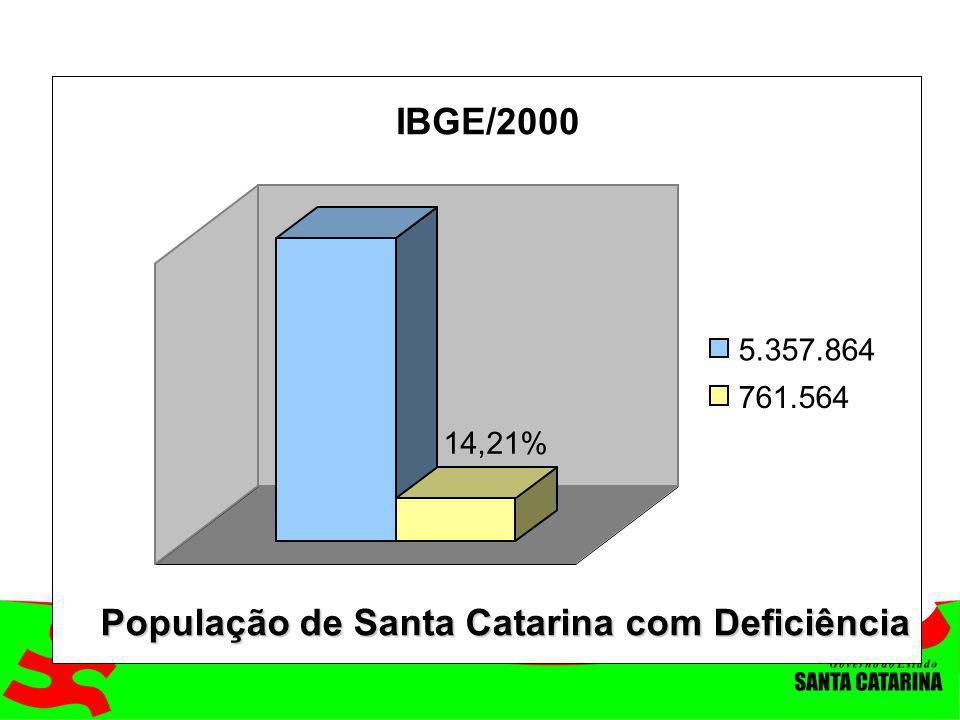 População de Santa Catarina com Deficiência