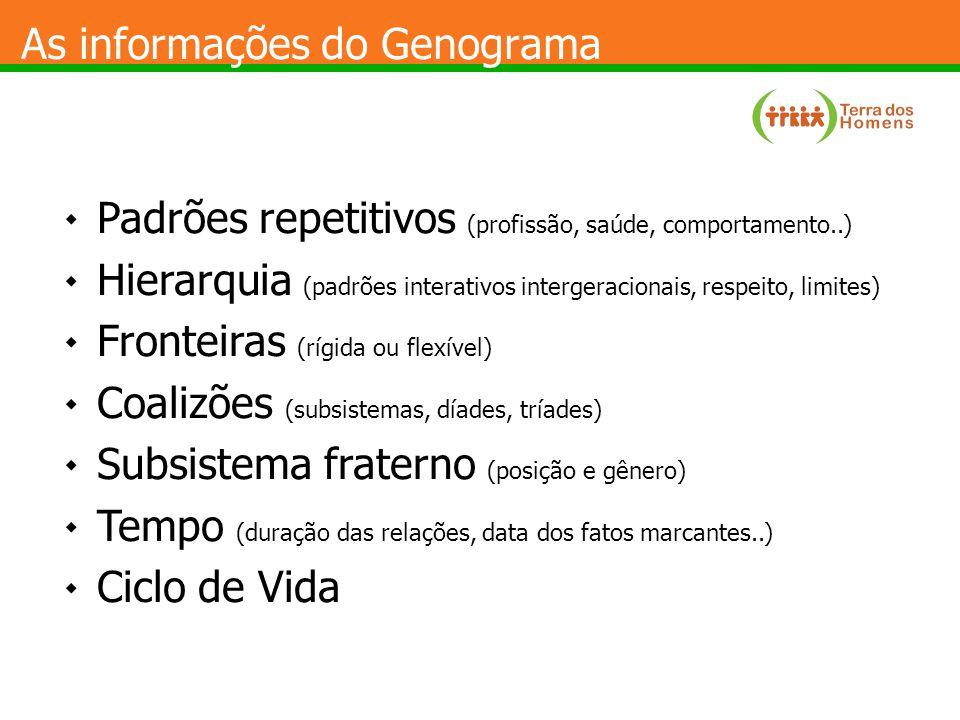 As informações do Genograma