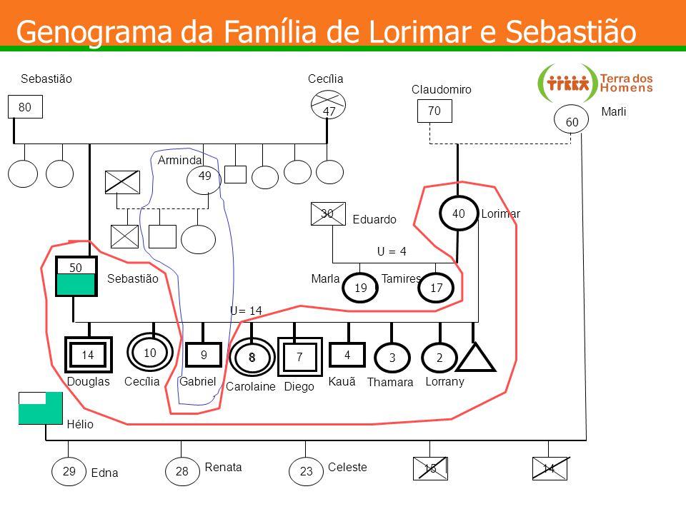 Genograma da Família de Lorimar e Sebastião