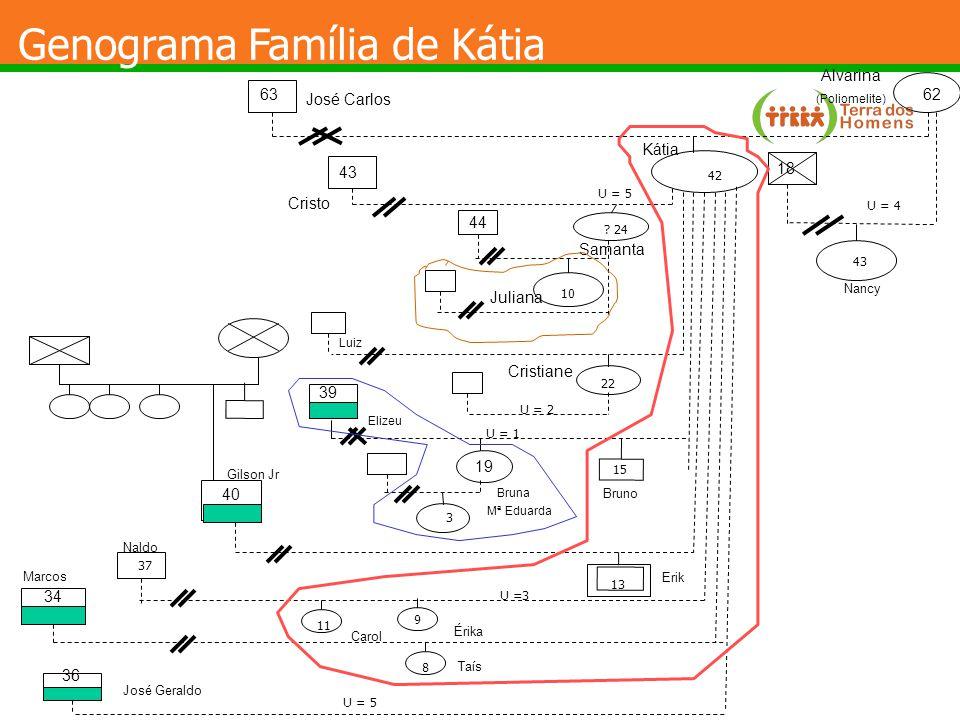Genograma Família de Kátia