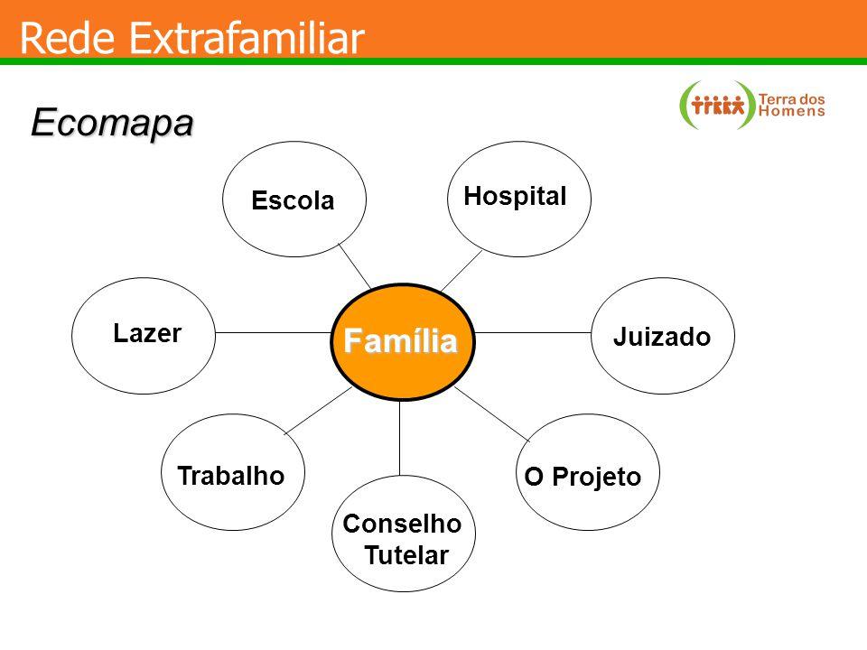 Rede Extrafamiliar Ecomapa Família Hospital Escola Lazer Juizado