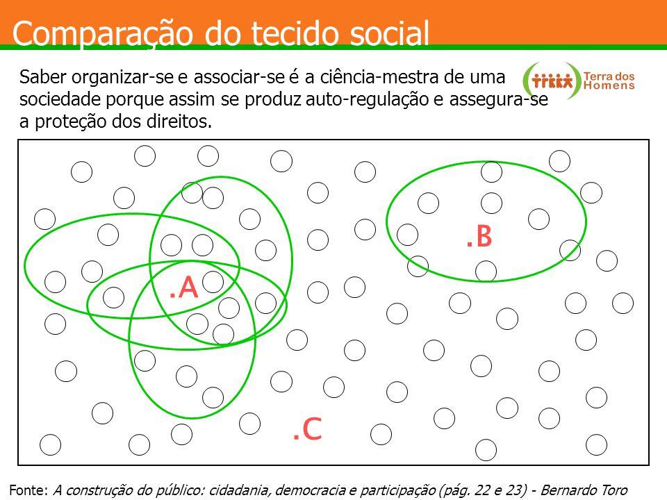 Comparação do tecido social