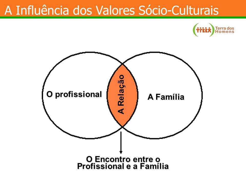 O Encontro entre o Profissional e a Família