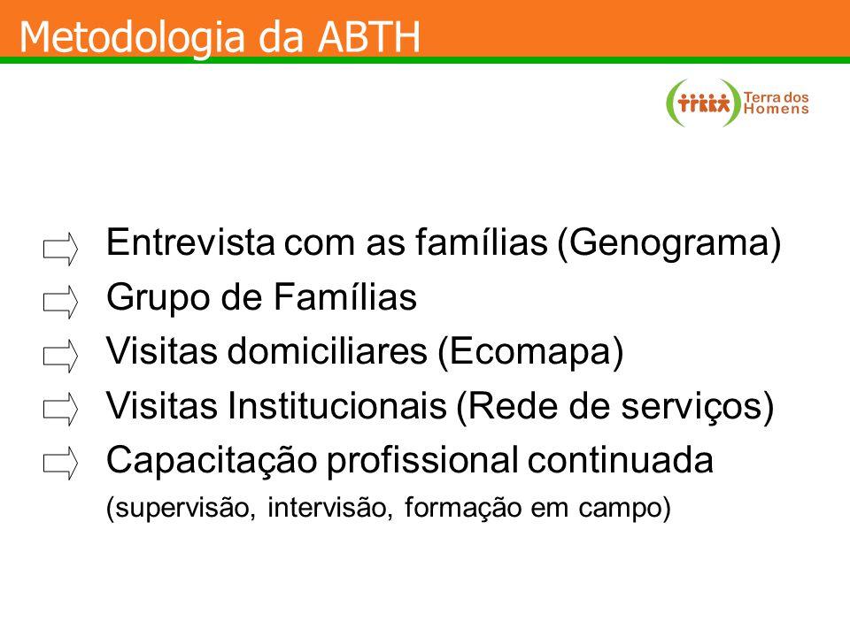 Metodologia da ABTH Entrevista com as famílias (Genograma)