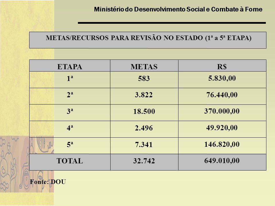 METAS/RECURSOS PARA REVISÃO NO ESTADO (1ª a 5ª ETAPA)