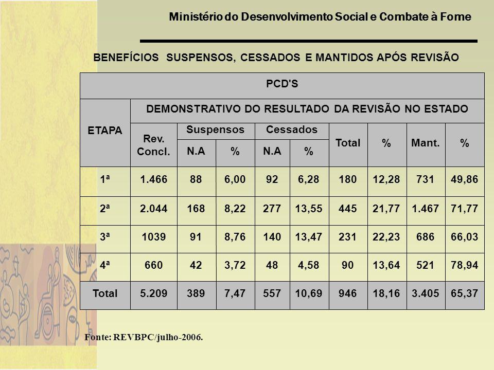 BENEFÍCIOS SUSPENSOS, CESSADOS E MANTIDOS APÓS REVISÃO
