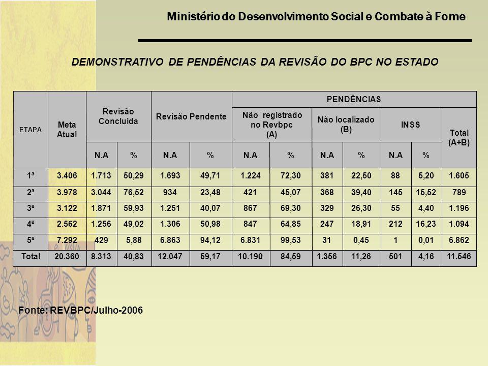 DEMONSTRATIVO DE PENDÊNCIAS DA REVISÃO DO BPC NO ESTADO