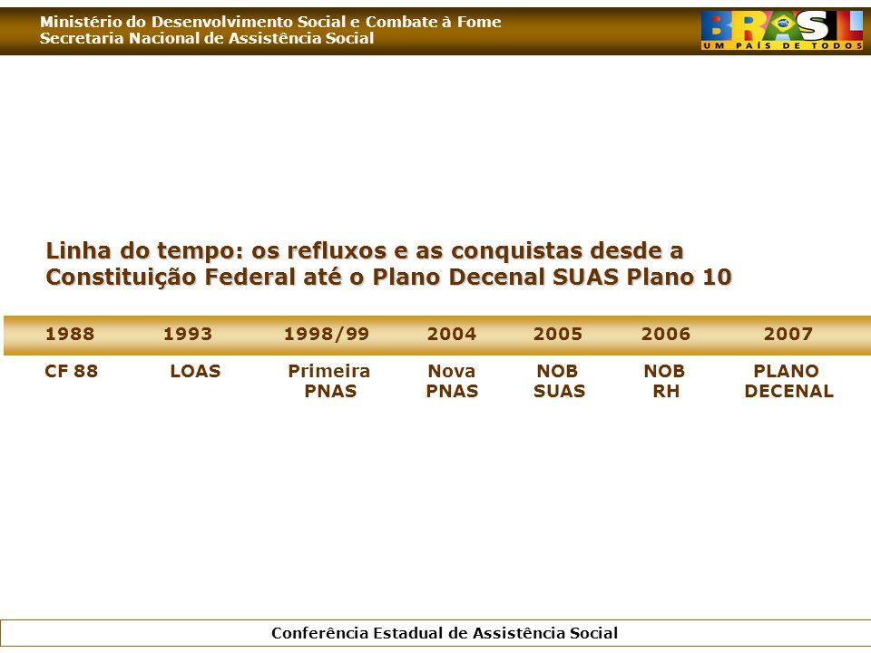Linha do tempo: os refluxos e as conquistas desde a Constituição Federal até o Plano Decenal SUAS Plano 10