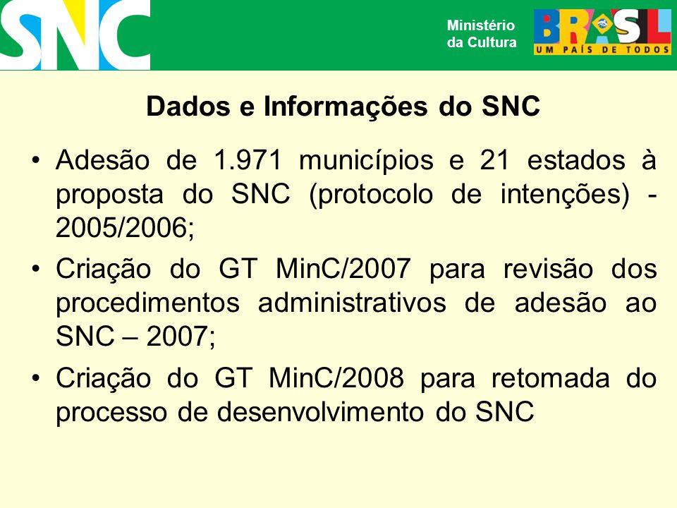 Dados e Informações do SNC