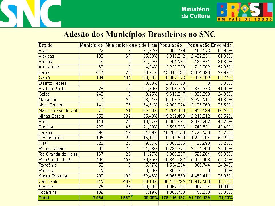 Adesão dos Municípios Brasileiros ao SNC