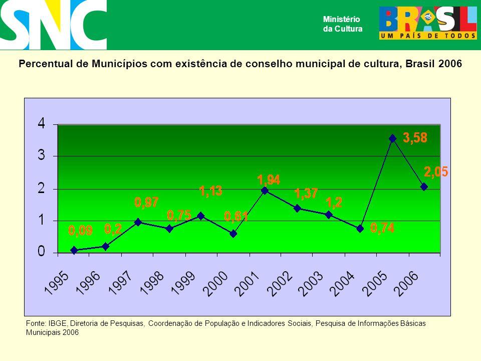 Ministério da Cultura. Percentual de Municípios com existência de conselho municipal de cultura, Brasil 2006.