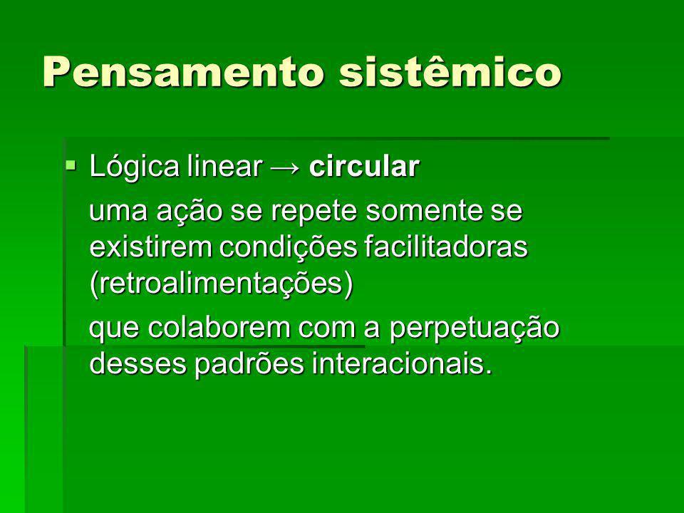Pensamento sistêmico Lógica linear → circular