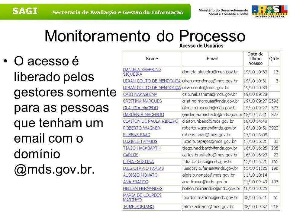 Monitoramento do Processo