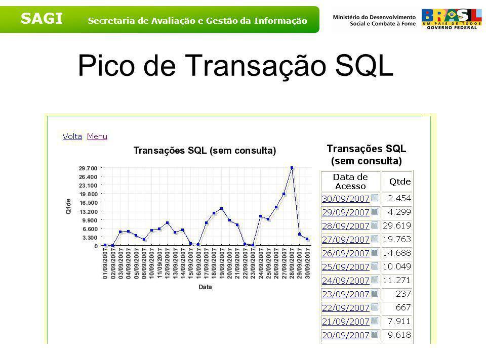 Pico de Transação SQL