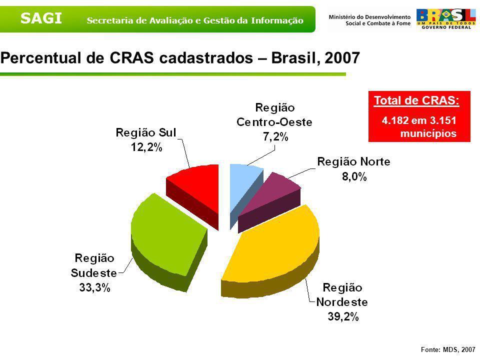 Percentual de CRAS cadastrados – Brasil, 2007