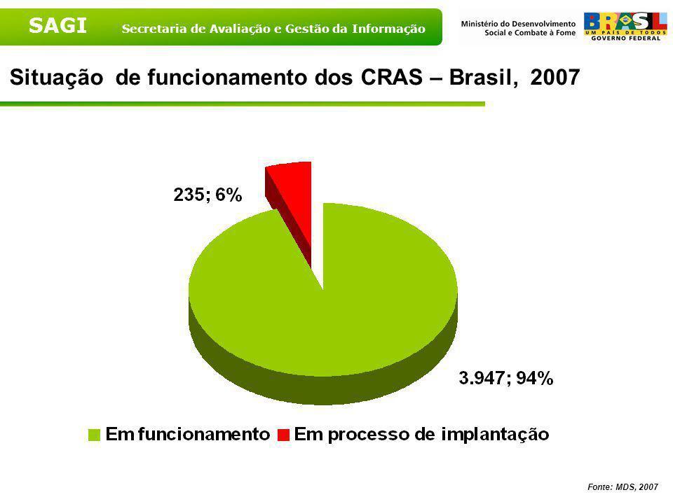 Situação de funcionamento dos CRAS – Brasil, 2007