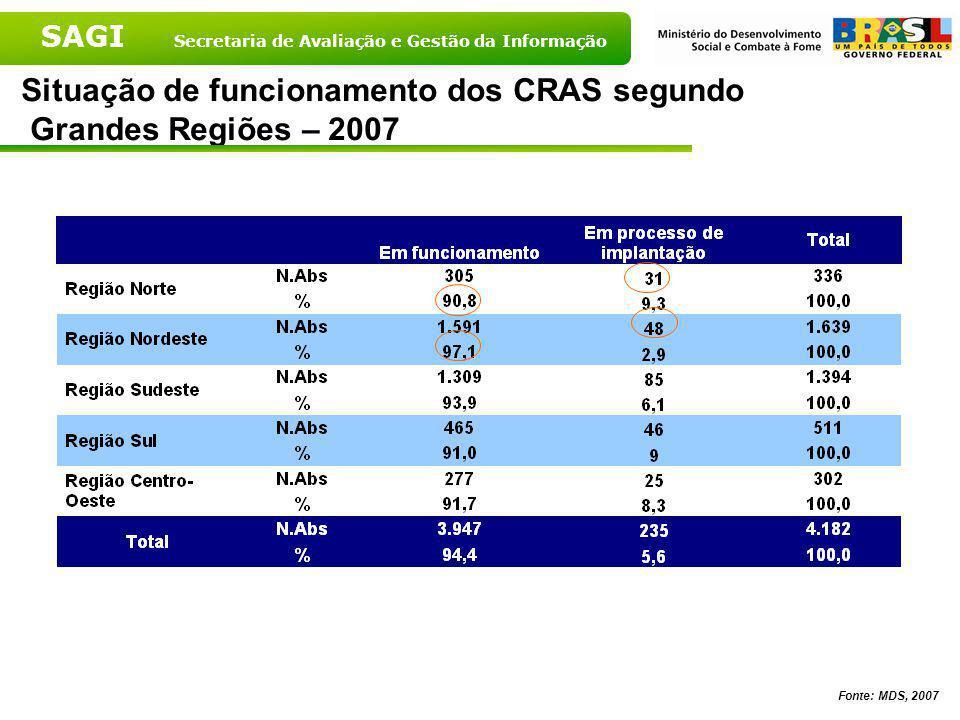 Situação de funcionamento dos CRAS segundo Grandes Regiões – 2007