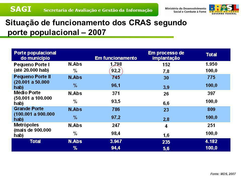Situação de funcionamento dos CRAS segundo porte populacional – 2007