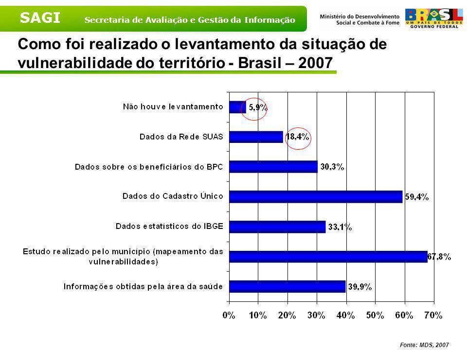 Como foi realizado o levantamento da situação de vulnerabilidade do território - Brasil – 2007